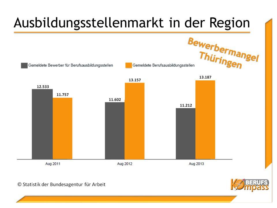 Ausbildungsstellenmarkt in der Region