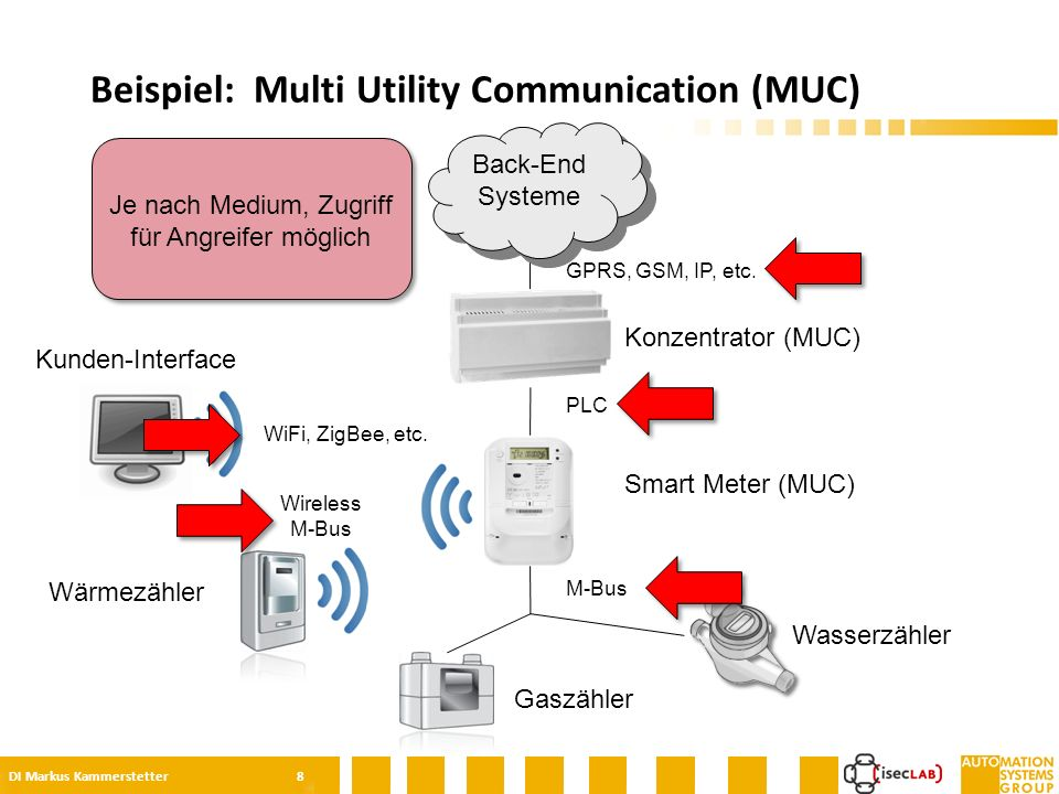 Wasserzähler Beispiel: Multi Utility Communication (MUC) DI Markus Kammerstetter 8 Konzentrator (MUC) Smart Meter (MUC) Gaszähler Wärmezähler Kunden-Interface M-Bus Wireless M-Bus PLC WiFi, ZigBee, etc.