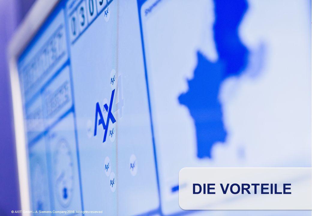 INTEGRATION schnelle und flexible Anbindung neuer Partner © AXIT GmbH – A Siemens Company 2016.