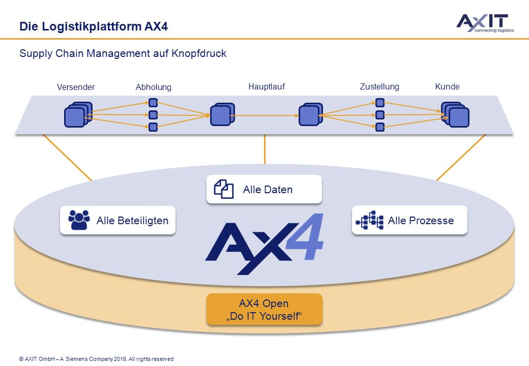 """© AXIT GmbH – A Siemens Company 2016. All rights reserved Die Logistikplattform AX4 Supply Chain Management auf Knopfdruck AX4 Open """"Do IT Yourself"""" A"""