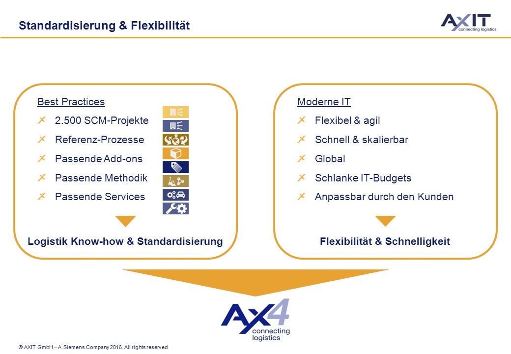 © AXIT GmbH – A Siemens Company 2016. All rights reserved Best Practices 2.500 SCM-Projekte Referenz-Prozesse Passende Add-ons Passende Methodik Passe