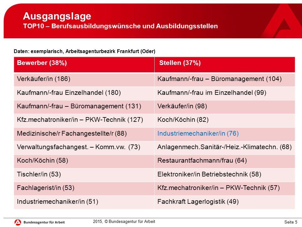 Seite 5 Ausgangslage TOP10 – Berufsausbildungswünsche und Ausbildungsstellen Daten: exemplarisch, Arbeitsagenturbezirk Frankfurt (Oder) Bewerber (38%) Stellen (37%) Verkäufer/in (186)Kaufmann/-frau – Büromanagement (104) Kaufmann/-frau Einzelhandel (180)Kaufmann/-frau im Einzelhandel (99) Kaufmann/-frau – Büromanagement (131)Verkäufer/in (98) Kfz.mechatroniker/in – PKW-Technik (127)Koch/Köchin (82) Medizinische/r Fachangestellte/r (88)Industriemechaniker/in (76) Verwaltungsfachangest.