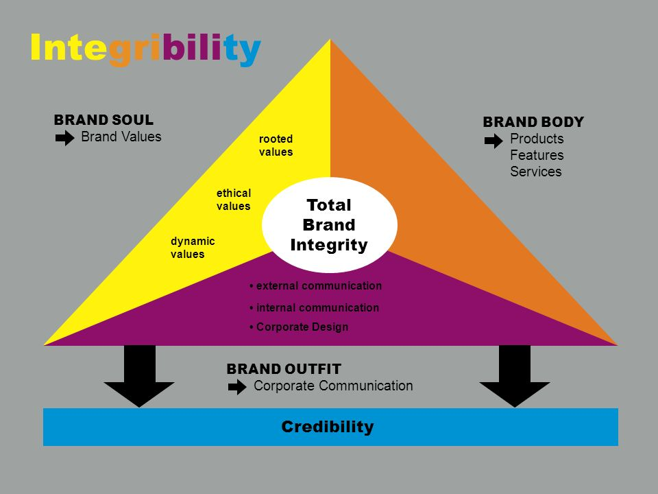 BRAND SOUL Brand Values BRAND BODY Products Features Services BRAND OUTFIT Corporate Communication Total Brand Integrity rooted values ethical values dynamic values external communication internal communication Corporate Design Credibility Integribility