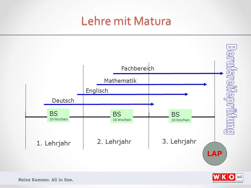 Lehre mit Matura 1. Lehrjahr 2. Lehrjahr 3.