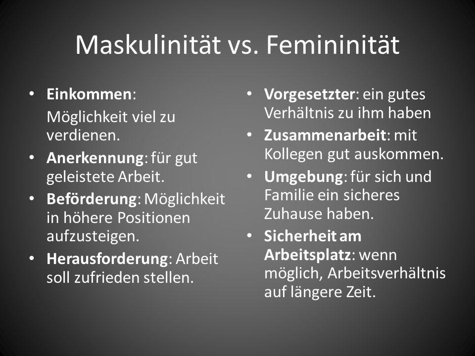 Maskulinität vs. Femininität Einkommen: Möglichkeit viel zu verdienen. Anerkennung: für gut geleistete Arbeit. Beförderung: Möglichkeit in höhere Posi