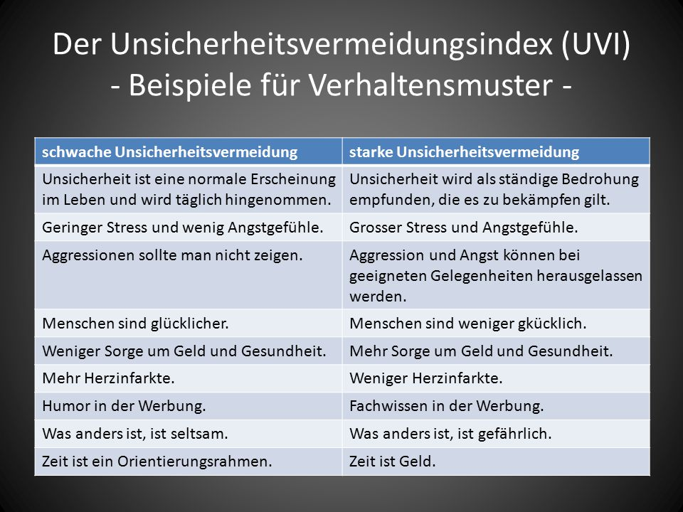Der Unsicherheitsvermeidungsindex (UVI) - Beispiele für Verhaltensmuster - schwache Unsicherheitsvermeidungstarke Unsicherheitsvermeidung Unsicherheit ist eine normale Erscheinung im Leben und wird täglich hingenommen.
