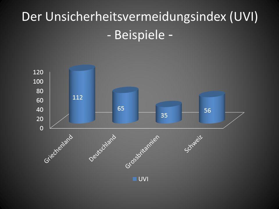 Der Unsicherheitsvermeidungsindex (UVI) - Beispiele -
