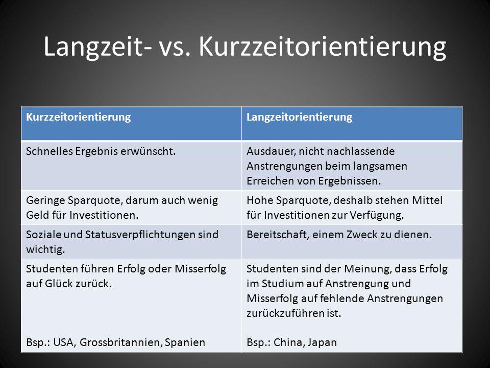 Langzeit- vs.