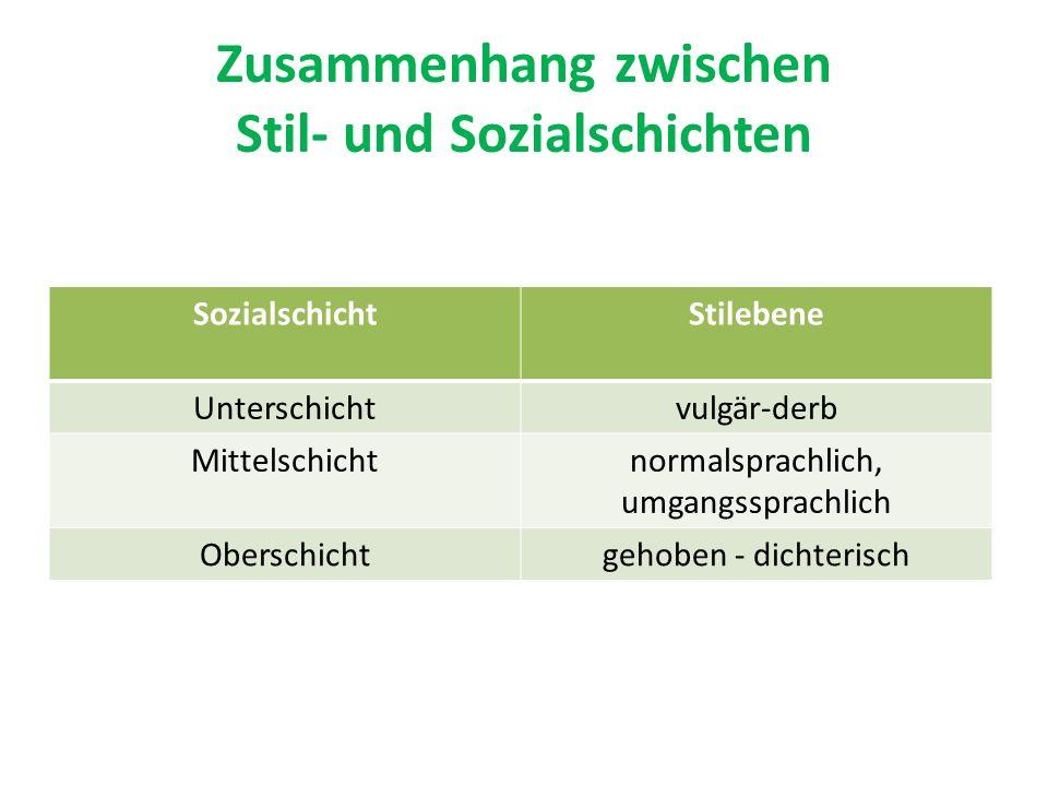 Zusammenhang zwischen Stil- und Sozialschichten SozialschichtStilebene Unterschichtvulgär-derb Mittelschichtnormalsprachlich, umgangssprachlich Oberschichtgehoben - dichterisch