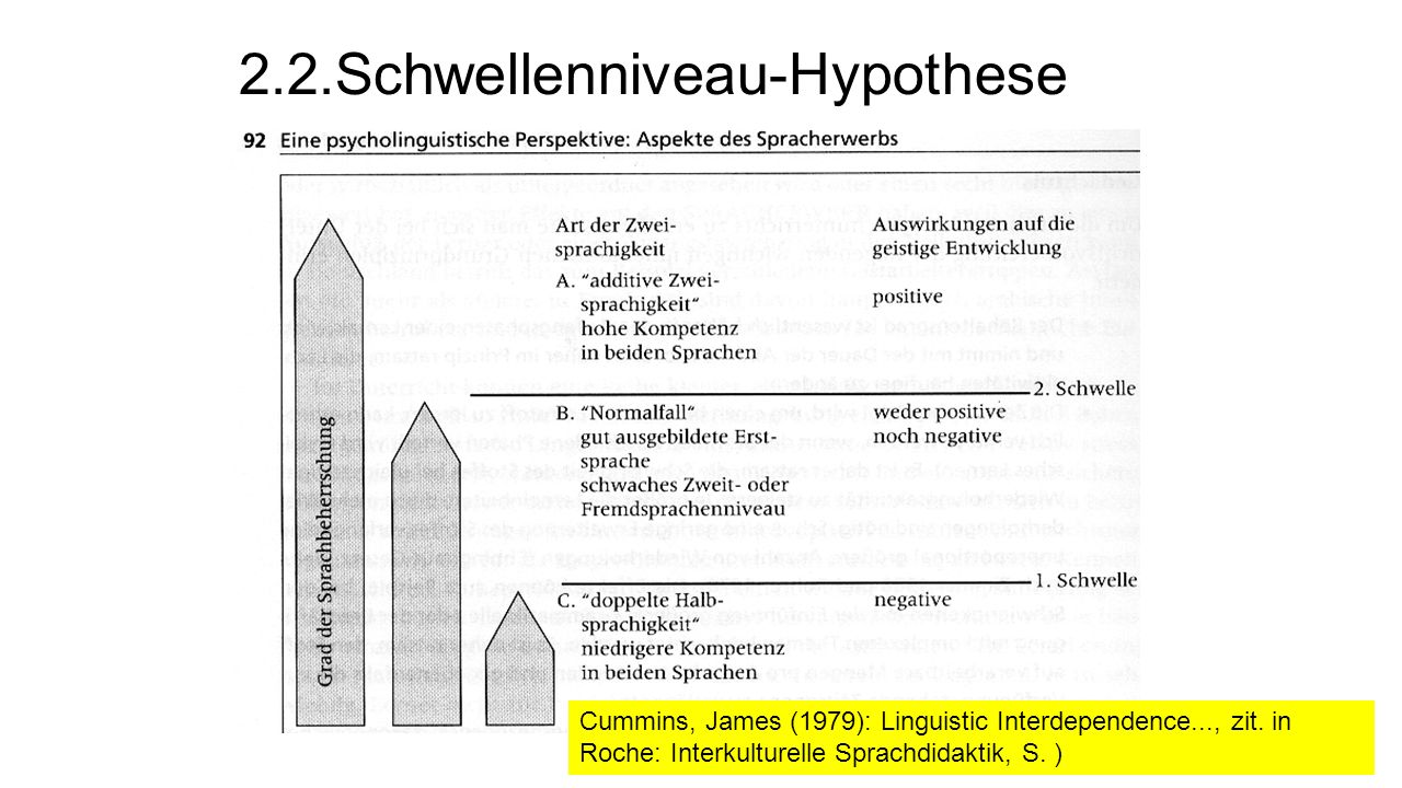 2.2.Schwellenniveau-Hypothese Cummins, James (1979): Linguistic Interdependence..., zit.