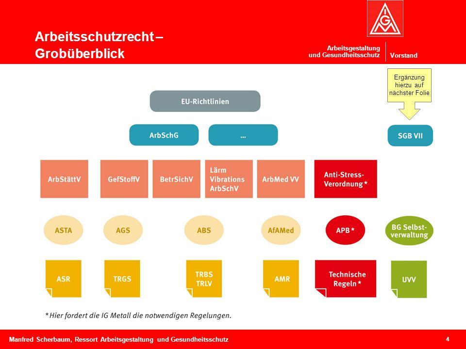 Vorstand Arbeitsgestaltung und Gesundheitsschutz Arbeitsschutzrecht – Grobüberblick 4 Manfred Scherbaum, Ressort Arbeitsgestaltung und Gesundheitsschu