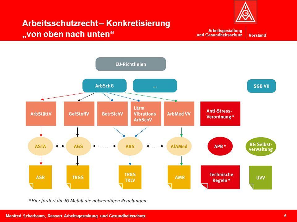 """Vorstand Arbeitsgestaltung und Gesundheitsschutz Arbeitsschutzrecht – Konkretisierung """"von oben nach unten"""" 6 Manfred Scherbaum, Ressort Arbeitsgestal"""