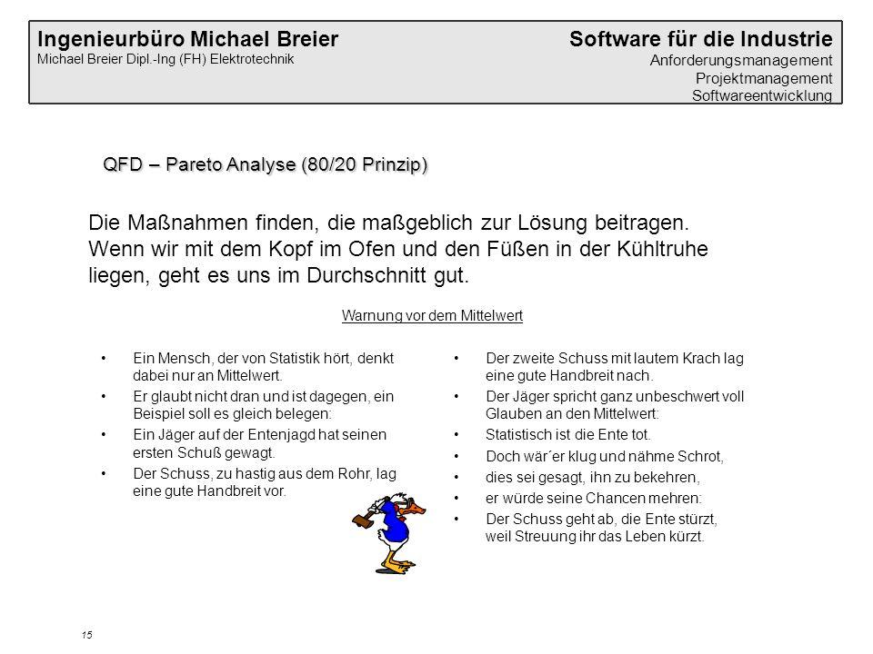 Ingenieurbüro Michael Breier Michael Breier Dipl.-Ing (FH) Elektrotechnik Software für die Industrie Anforderungsmanagement Projektmanagement Softwareentwicklung 15 QFD – Pareto Analyse (80/20 Prinzip) Die Maßnahmen finden, die maßgeblich zur Lösung beitragen.