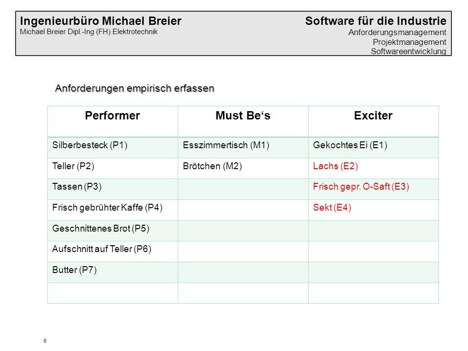 Ingenieurbüro Michael Breier Michael Breier Dipl.-Ing (FH) Elektrotechnik Software für die Industrie Anforderungsmanagement Projektmanagement Softwareentwicklung 6 Anforderungen empirisch erfassen PerformerMust Be'sExciter Silberbesteck (P1)Esszimmertisch (M1)Gekochtes Ei (E1) Teller (P2)Brötchen (M2)Lachs (E2) Tassen (P3)Frisch gepr.