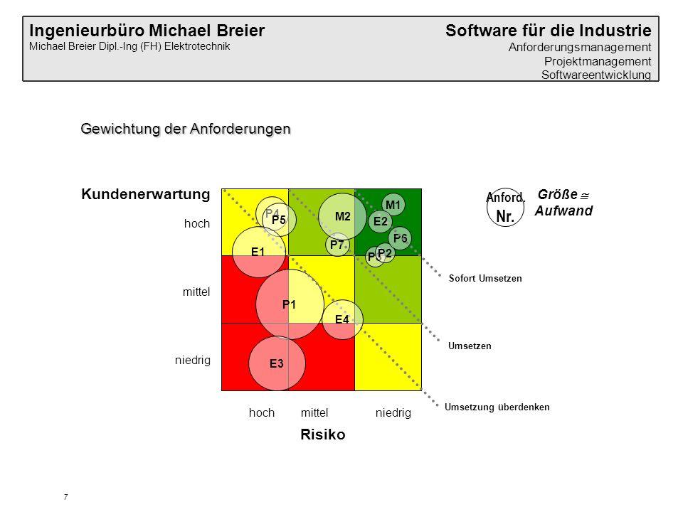 Ingenieurbüro Michael Breier Michael Breier Dipl.-Ing (FH) Elektrotechnik Software für die Industrie Anforderungsmanagement Projektmanagement Softwareentwicklung 7 Gewichtung der Anforderungen Kundenerwartung hoch mittel niedrig hoch mittel niedrig Risiko Anford.