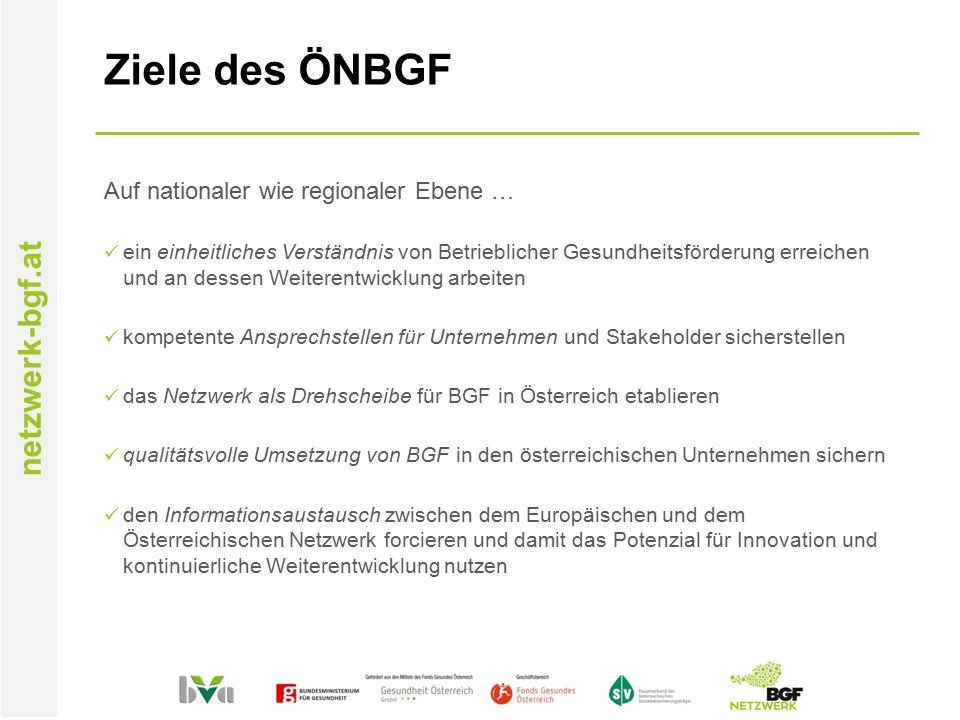 netzwerk-bgf.at Ziele des ÖNBGF Auf nationaler wie regionaler Ebene … ein einheitliches Verständnis von Betrieblicher Gesundheitsförderung erreichen und an dessen Weiterentwicklung arbeiten kompetente Ansprechstellen für Unternehmen und Stakeholder sicherstellen das Netzwerk als Drehscheibe für BGF in Österreich etablieren qualitätsvolle Umsetzung von BGF in den österreichischen Unternehmen sichern den Informationsaustausch zwischen dem Europäischen und dem Österreichischen Netzwerk forcieren und damit das Potenzial für Innovation und kontinuierliche Weiterentwicklung nutzen