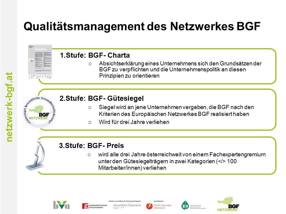 netzwerk-bgf.at Qualitätsmanagement des Netzwerkes BGF 1.Stufe: BGF- Charta oAbsichtserklärung eines Unternehmens sich den Grundsätzen der BGF zu verpflichten und die Unternehmenspolitik an diesen Prinzipien zu orientieren 2.Stufe: BGF- Gütesiegel oSiegel wird an jene Unternehmen vergeben, die BGF nach den Kriterien des Europäischen Netzwerkes BGF realisiert haben oWird für drei Jahre verliehen 3.Stufe: BGF- Preis owird alle drei Jahre österreichweit von einem Fachexpertengremium unter den Gütesiegelträgern in zwei Kategorien ( 100 Mitarbeiter/innen) verliehen
