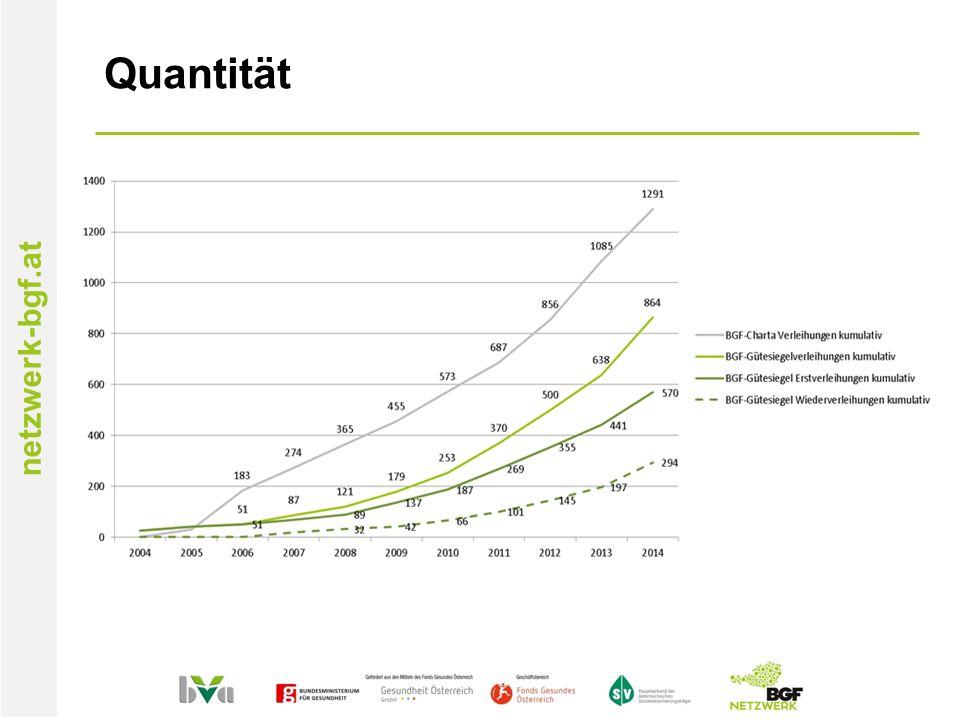 netzwerk-bgf.at Quantität