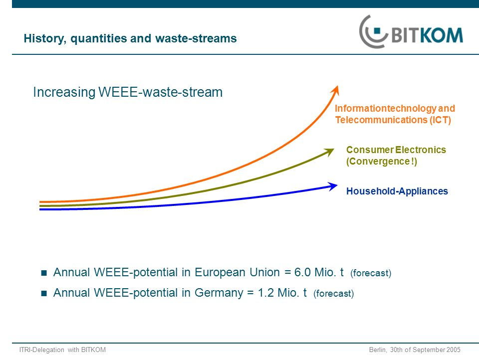 ITRI-Delegation with BITKOM Berlin, 30th of September 2005 Annual WEEE-potential in European Union = 6.0 Mio. t (forecast) Annual WEEE-potential in Ge