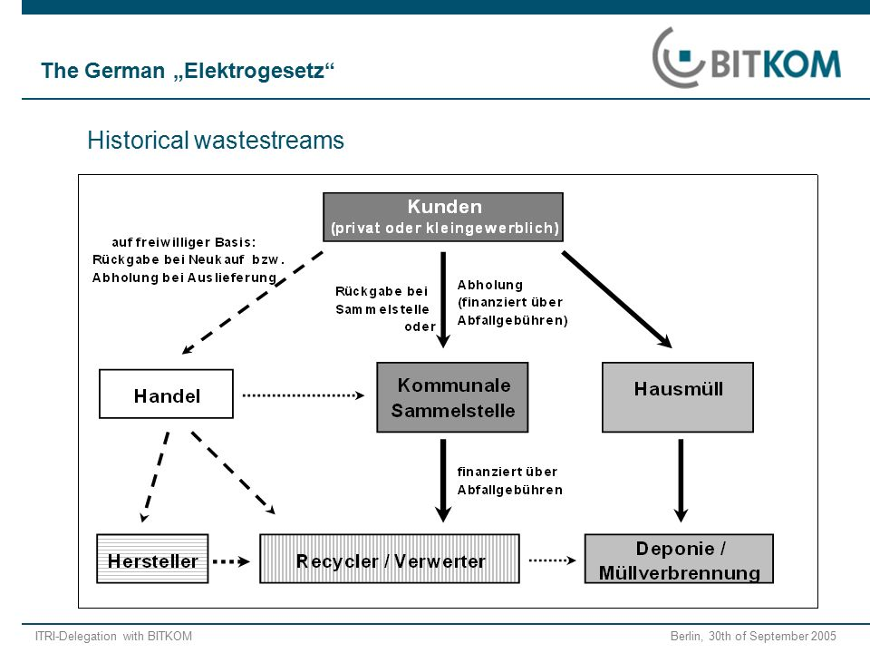 "ITRI-Delegation with BITKOM Berlin, 30th of September 2005 Historical wastestreams The German ""Elektrogesetz"""