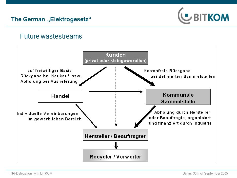 "ITRI-Delegation with BITKOM Berlin, 30th of September 2005 Future wastestreams The German ""Elektrogesetz"