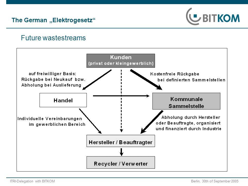 "ITRI-Delegation with BITKOM Berlin, 30th of September 2005 Future wastestreams The German ""Elektrogesetz"""