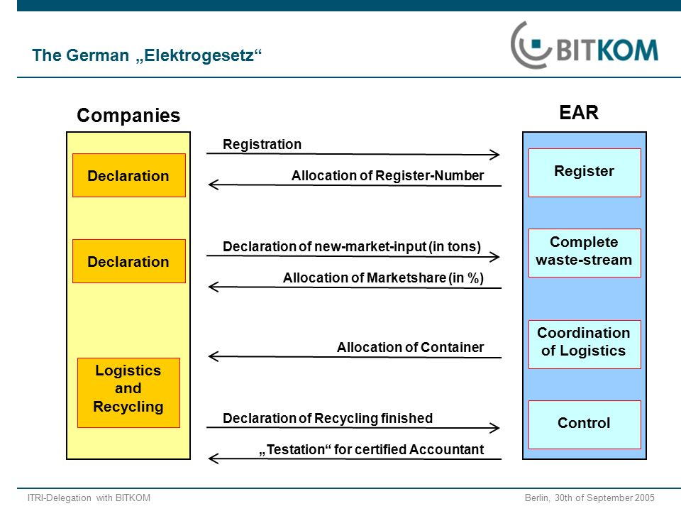 "ITRI-Delegation with BITKOM Berlin, 30th of September 2005 Registration Allocation of Register-Number Declaration of new-market-input (in tons) Allocation of Marketshare (in %) Allocation of Container Declaration of Recycling finished ""Testation for certified Accountant Logistics and Recycling Coordination of Logistics EAR Companies Control Complete waste-stream Register Declaration The German ""Elektrogesetz"