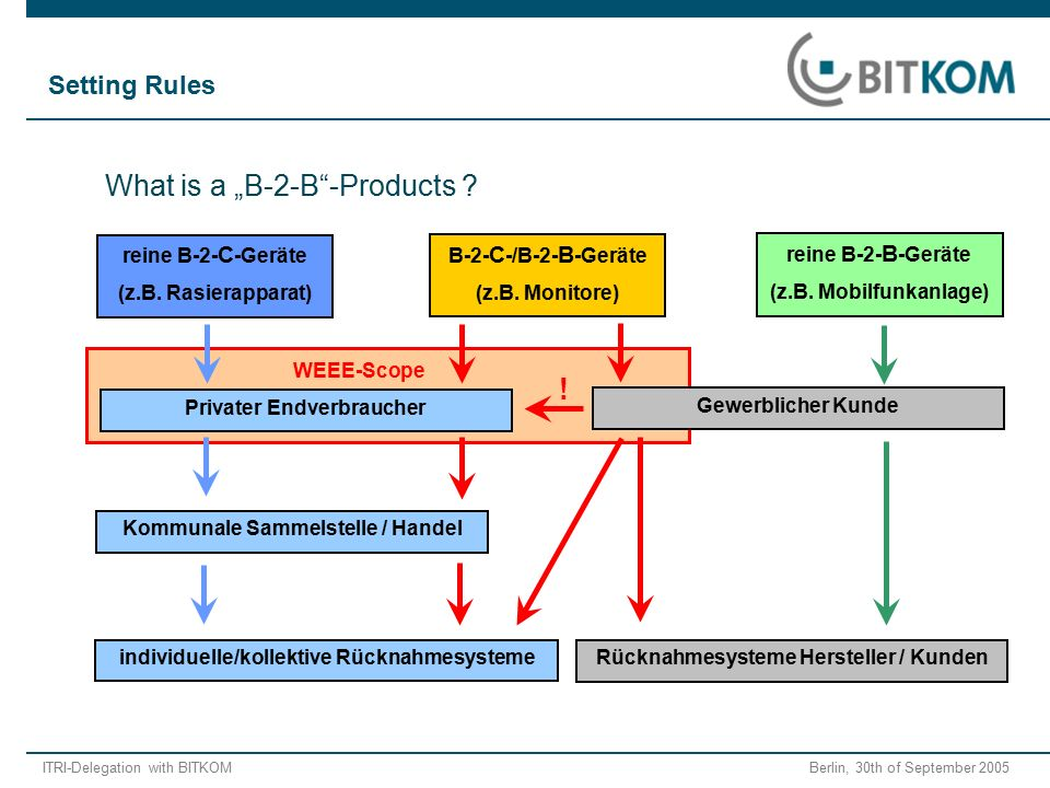 "ITRI-Delegation with BITKOM Berlin, 30th of September 2005 What is a ""B-2-B -Products ."