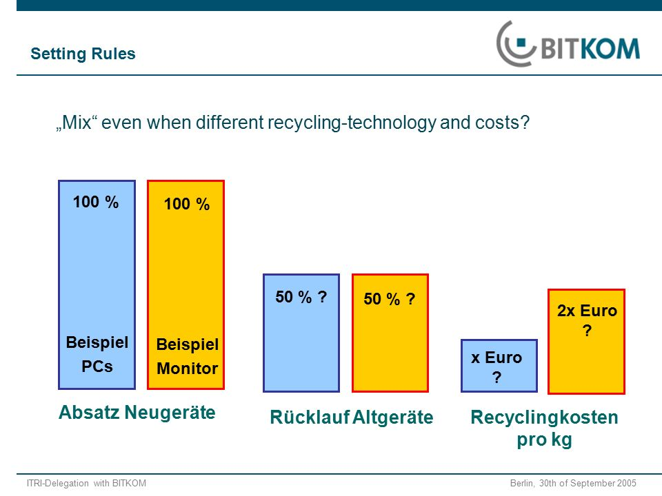 "ITRI-Delegation with BITKOM Berlin, 30th of September 2005 ""Mix"" even when different recycling-technology and costs? Absatz Neugeräte Rücklauf Altgerä"