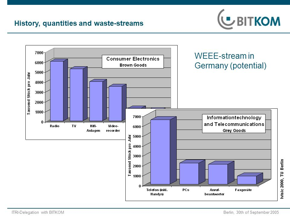 ITRI-Delegation with BITKOM Berlin, 30th of September 2005 Ivisic 2000, TU Berlin History, quantities and waste-streams WEEE-stream in Germany (potent