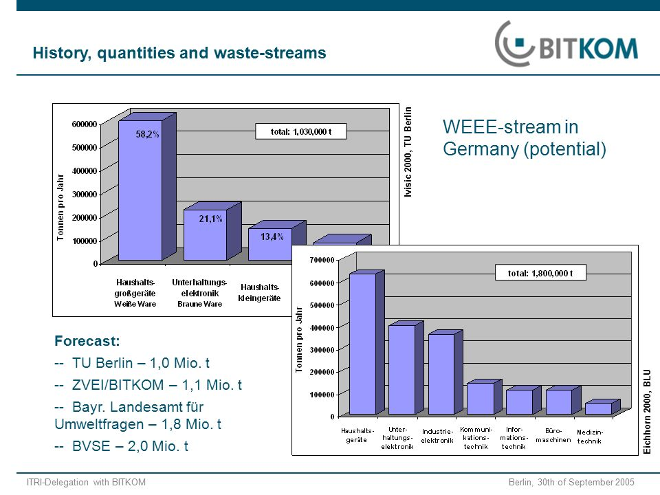 "ITRI-Delegation with BITKOM Berlin, 30th of September 2005 ""Mix even when different proportion in wastestream."