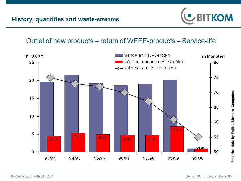 ITRI-Delegation with BITKOM Berlin, 30th of September 2005 Empirical data by Fujitsu-Siemens Computers Outlet of new products – return of WEEE-products – Service-life History, quantities and waste-streams