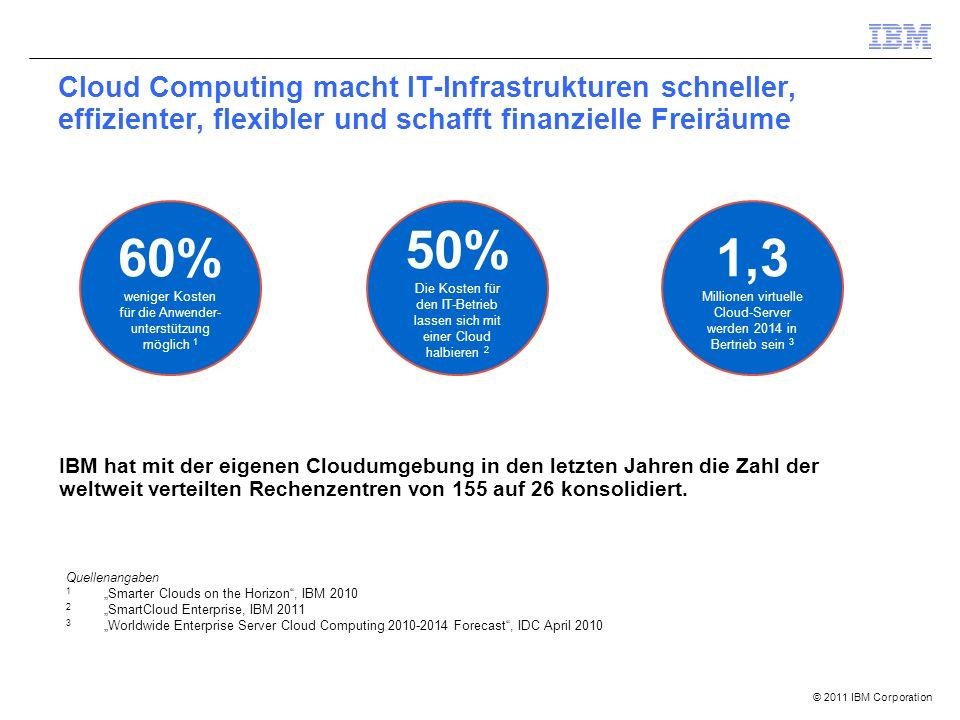 """© 2011 IBM Corporation Cloud Computing macht IT-Infrastrukturen schneller, effizienter, flexibler und schafft finanzielle Freiräume 60% weniger Kosten für die Anwender- unterstützung möglich 1 50% Die Kosten für den IT-Betrieb lassen sich mit einer Cloud halbieren 2 1,3 Millionen virtuelle Cloud-Server werden 2014 in Bertrieb sein 3 Quellenangaben 1 """"Smarter Clouds on the Horizon , IBM 2010 2 """"SmartCloud Enterprise, IBM 2011 3 """"Worldwide Enterprise Server Cloud Computing 2010-2014 Forecast , IDC April 2010 IBM hat mit der eigenen Cloudumgebung in den letzten Jahren die Zahl der weltweit verteilten Rechenzentren von 155 auf 26 konsolidiert."""