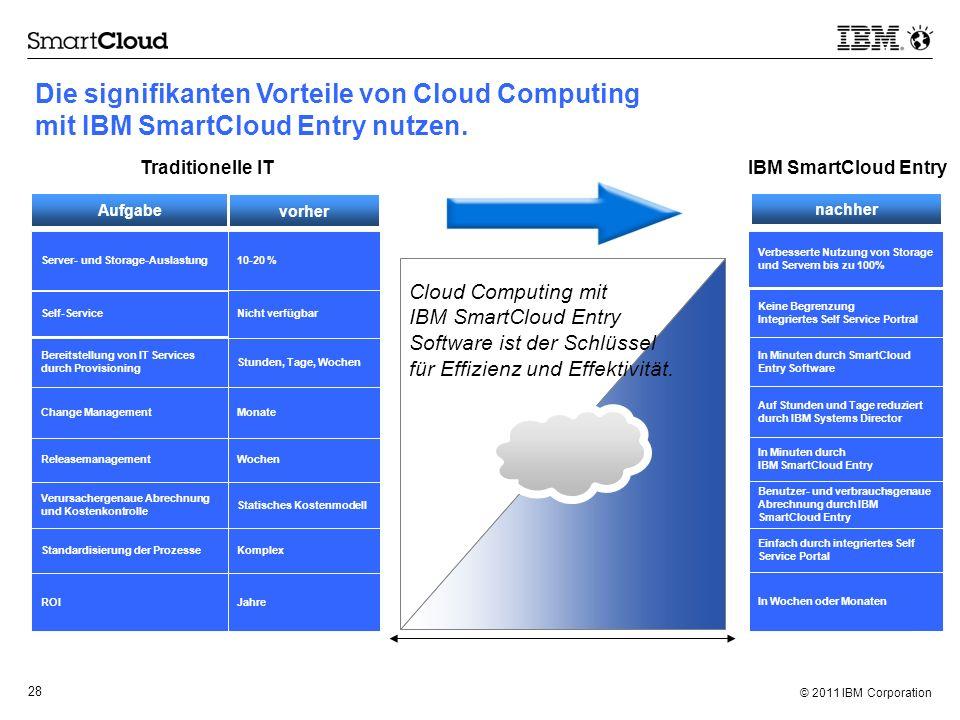 © 2011 IBM Corporation 28 Die signifikanten Vorteile von Cloud Computing mit IBM SmartCloud Entry nutzen. KomplexStandardisierung der Prozesse Nicht v