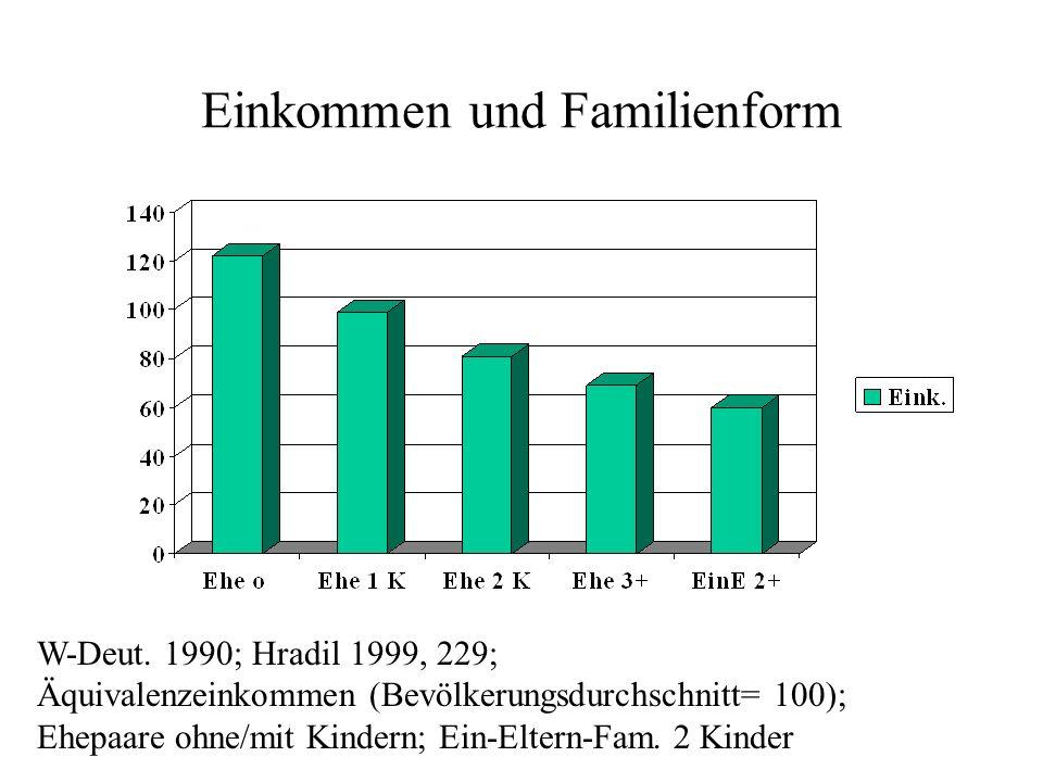 Einkommen und Familienform W-Deut. 1990; Hradil 1999, 229; Äquivalenzeinkommen (Bevölkerungsdurchschnitt= 100); Ehepaare ohne/mit Kindern; Ein-Eltern-