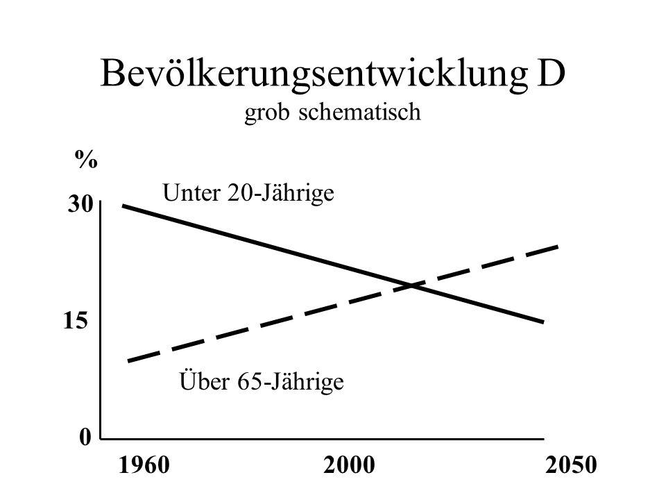 Bevölkerungsentwicklung D grob schematisch 0 1960 30 15 20002050 Unter 20-Jährige Über 65-Jährige %
