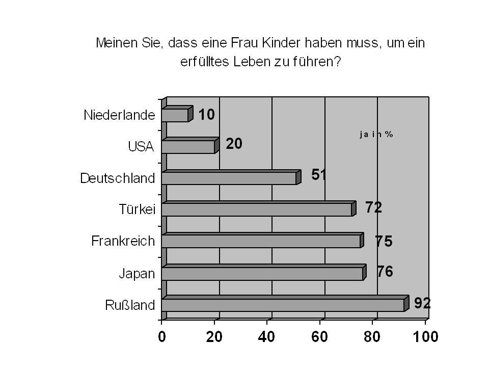 """Bedeutung der Mutterrolle Gründe für die """"Krise der Mutterrolle: Verbesserte Bildung Gestiegene Frauenerwerbsquote Erhöhte Erwartungen an die Mutterrolle Individualisierung Infrastrukturmängel World Values Survey, 1990–1993"""