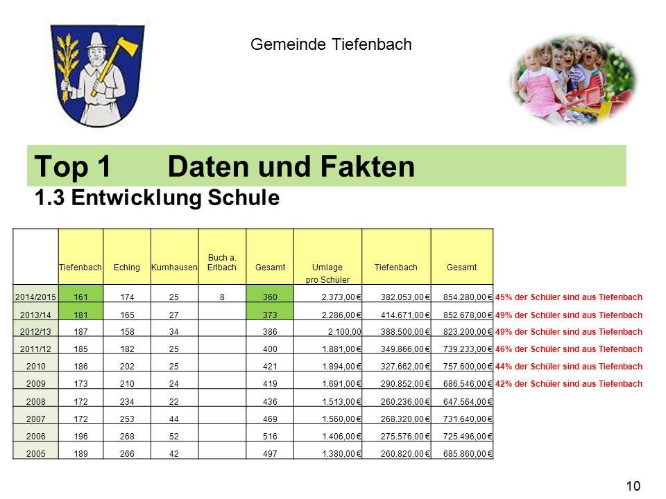 Top 1Daten und Fakten 1.3 Entwicklung Schule Gemeinde Tiefenbach TiefenbachEchingKumhausen Buch a.
