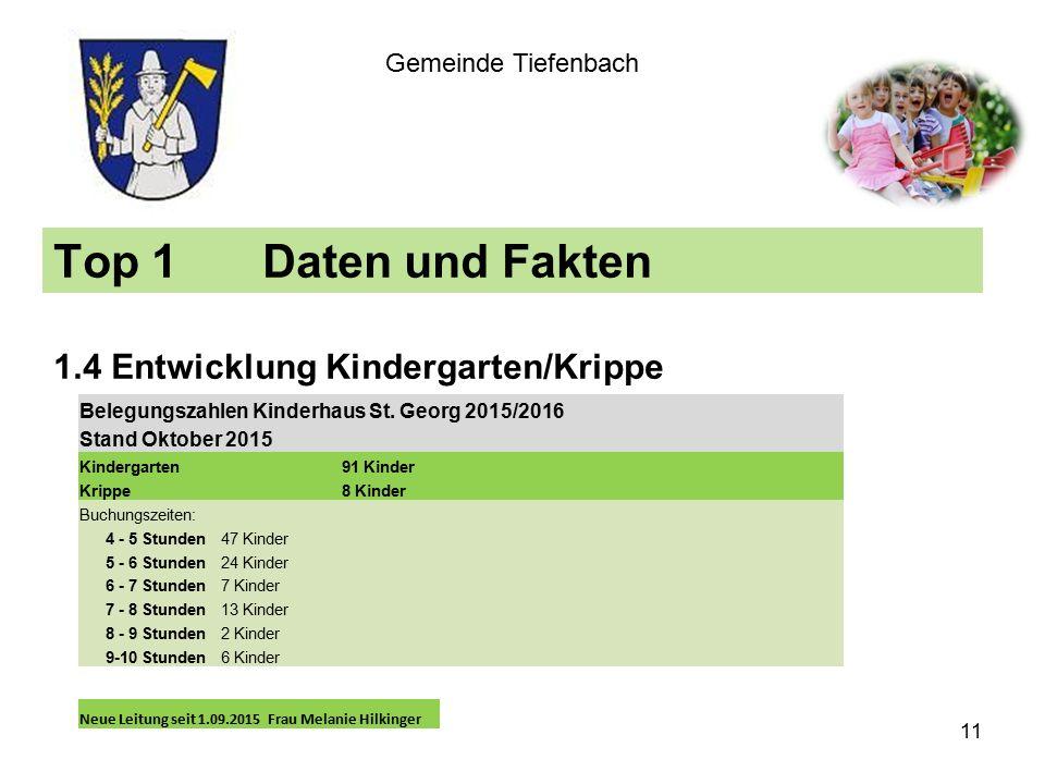Top 1Daten und Fakten 1.4 Entwicklung Kindergarten/Krippe Gemeinde Tiefenbach Belegungszahlen Kinderhaus St.