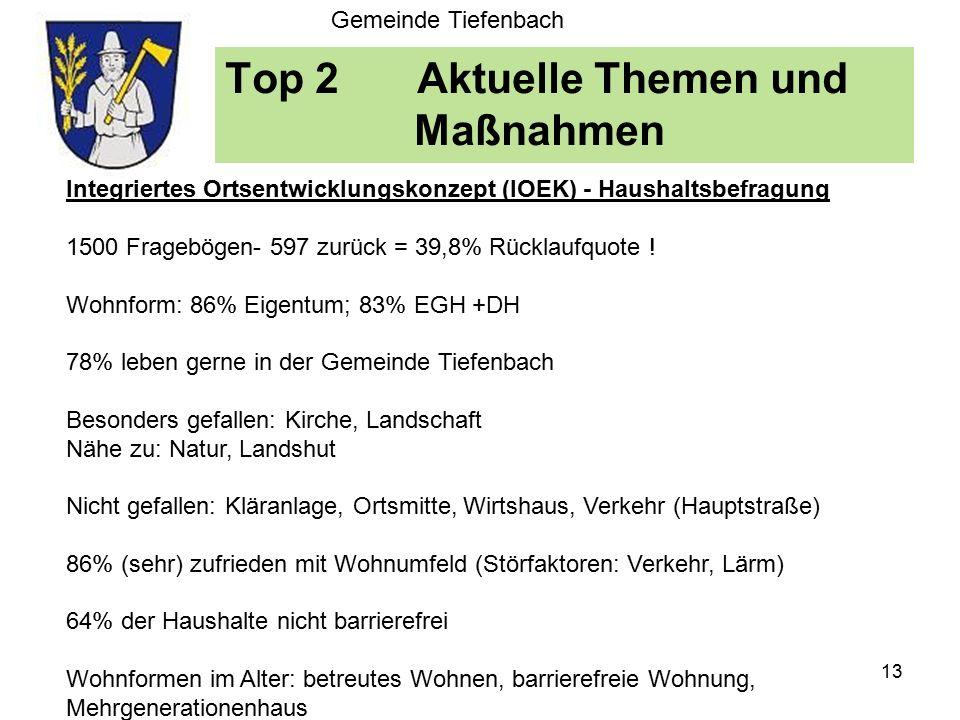 Top 2Aktuelle Themen und Maßnahmen Gemeinde Tiefenbach Erkenntnisse der Haushaltsbefragung (IOEK) Integriertes Ortsentwicklungskonzept (IOEK) - Haushaltsbefragung 1500 Fragebögen- 597 zurück = 39,8% Rücklaufquote .