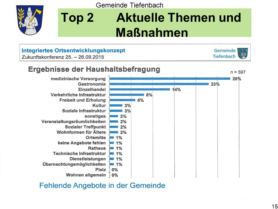 Top 2Aktuelle Themen und Maßnahmen Gemeinde Tiefenbach 15