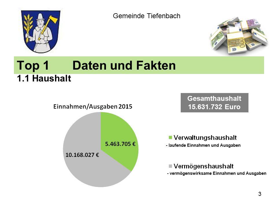 Top 1Daten und Fakten 1.1 Haushalt Gemeinde Tiefenbach Gesamthaushalt 15.631.732 Euro - laufende Einnahmen und Ausgaben - vermögenswirksame Einnahmen und Ausgaben 3