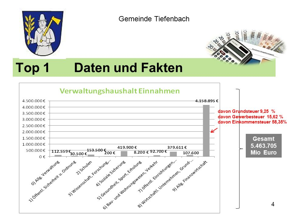 Top 1Daten und Fakten Gemeinde Tiefenbach Gesamt 5.463.705 Mio Euro davon Grundsteuer 9,25 % davon Gewerbesteuer 15,62 % davon Einkommensteuer 58,35% 4