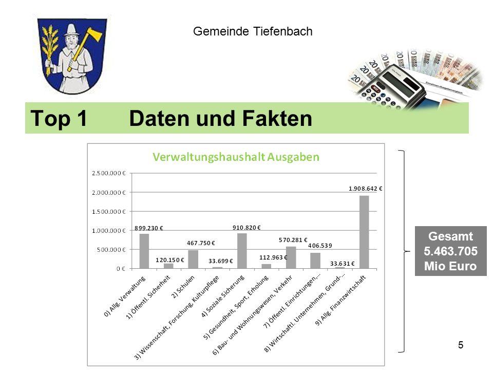 Top 1Daten und Fakten Gemeinde Tiefenbach Gesamt 5.463.705 Mio Euro 5