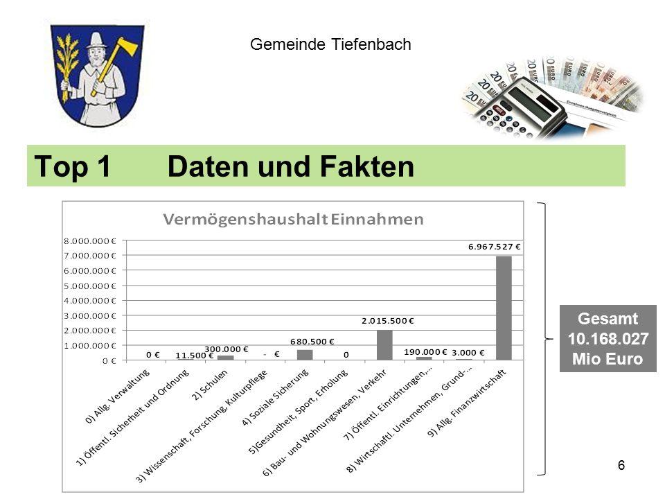 Top 1Daten und Fakten Gemeinde Tiefenbach Gesamt 10.168.027 Mio Euro 6
