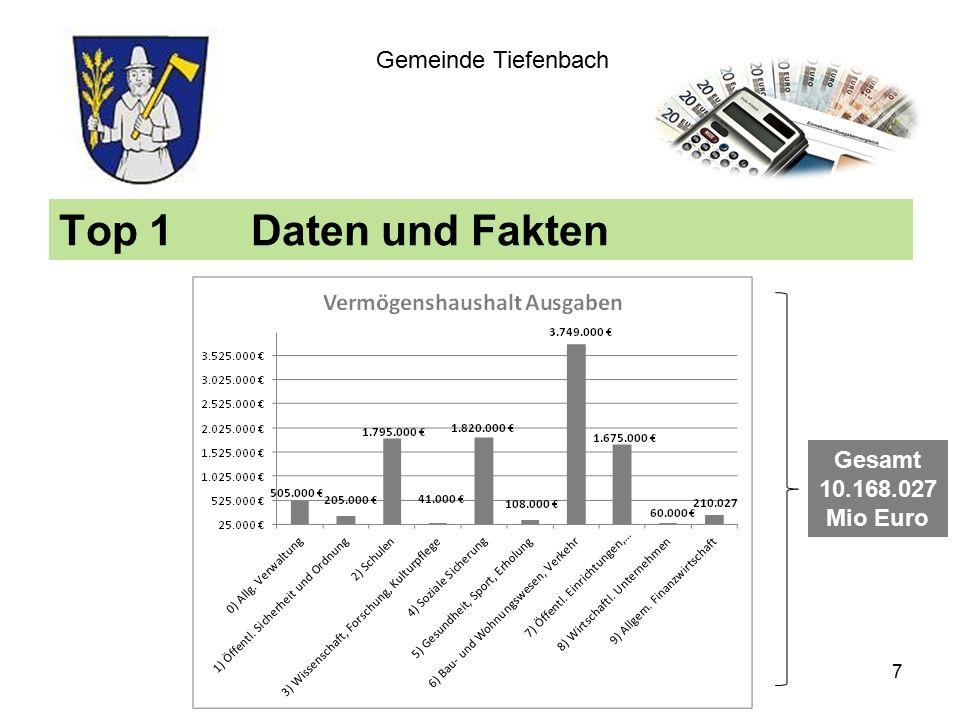 Top 1Daten und Fakten Gemeinde Tiefenbach Gesamt 10.168.027 Mio Euro 7
