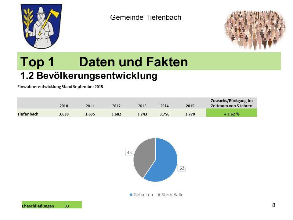 Top 1Daten und Fakten 1.2 Bevölkerungsentwicklung Gemeinde Tiefenbach Einwohnerentwicklung Stand September 2015 201020112012201320142015 Zuwachs/Rückgang im Zeitraum von 5 Jahren Tiefenbach3.6383.6353.6823.7433.7563.770+ 3,62 % 8 Eheschließungen33