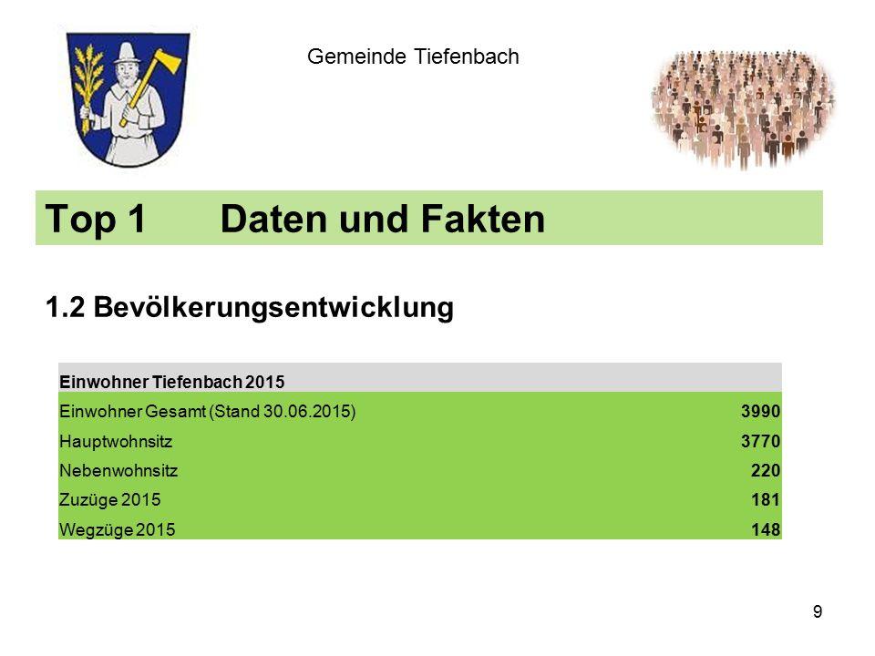 Top 1Daten und Fakten 1.2 Bevölkerungsentwicklung Gemeinde Tiefenbach Einwohner Tiefenbach 2015 Einwohner Gesamt (Stand 30.06.2015)3990 Hauptwohnsitz3770 Nebenwohnsitz220 Zuzüge 2015181 Wegzüge 2015148 9