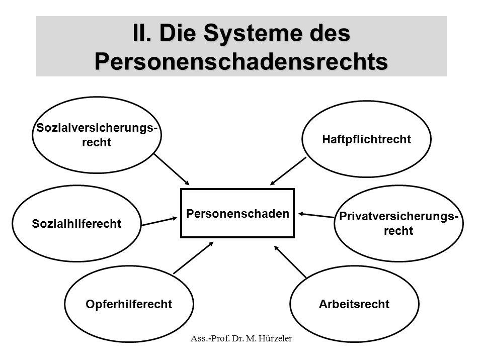 II. Die Systeme des Personenschadensrechts Sozialversicherungs- recht Haftpflichtrecht Privatversicherungs- recht Arbeitsrecht Sozialhilferecht Opferh