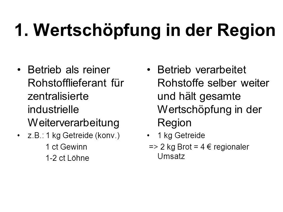 1. Wertschöpfung in der Region Betrieb als reiner Rohstofflieferant für zentralisierte industrielle Weiterverarbeitung z.B.: 1 kg Getreide (konv.) 1 c